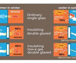 Window-glass types